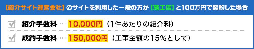 【紹介サイト運営会社】のサイトを利用した一般の方が【施工店】と100万円で契約した場合