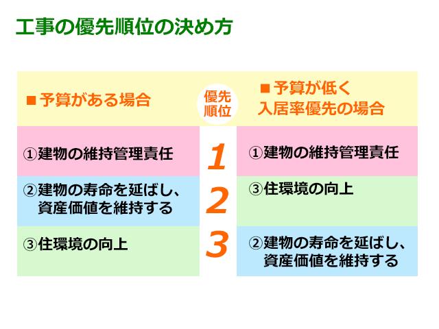 工事の優先順位の決め方