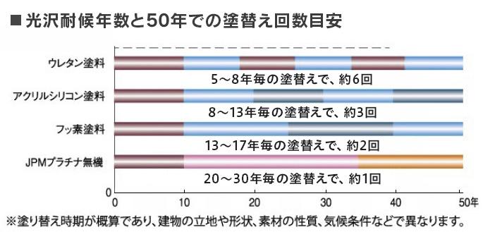 光沢耐候年数と50年での塗替え回数目安