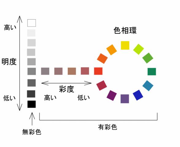 塗装工事における色決め