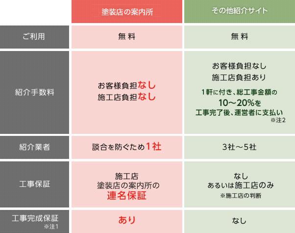 塗装の料金比較表