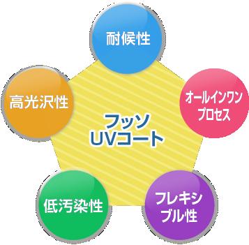 フッソUVコートは5つの特徴があります。