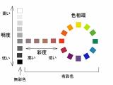 塗装工事における色決め|スケルトンシート活用法
